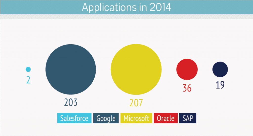 Salesforce-patent-Applications-in-2014