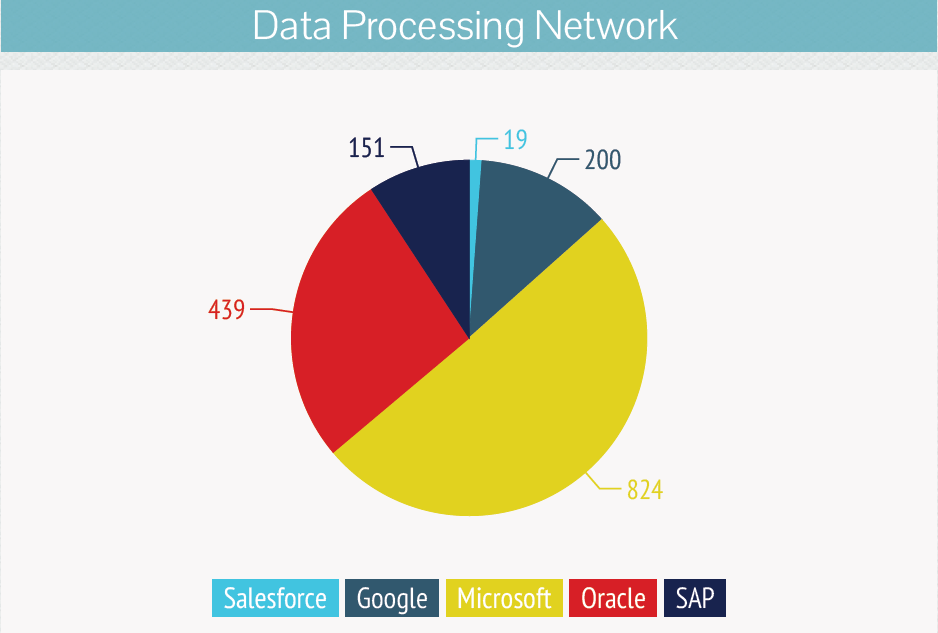Data Processing Network