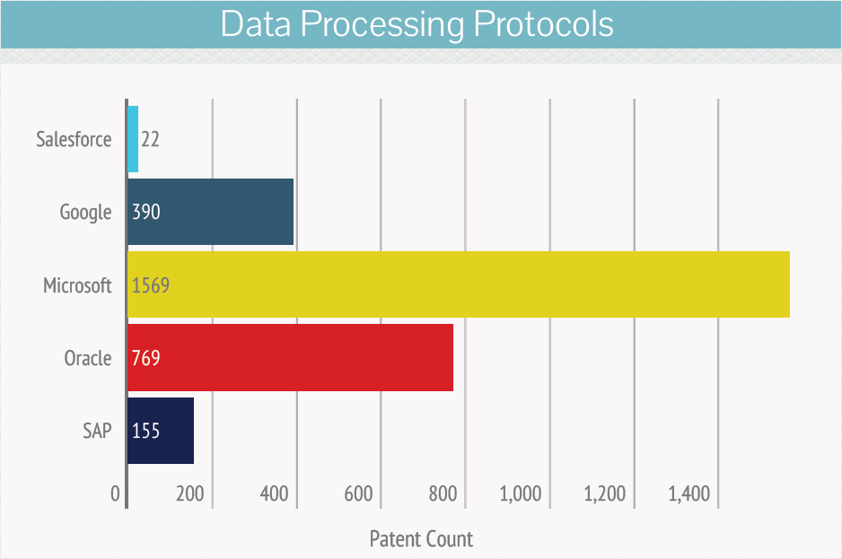 Data- Processing- Protocols--salesforce-acquisition