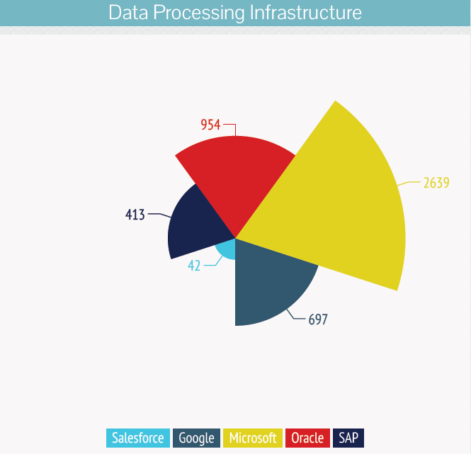 Data-Processing- and -Infrastructure