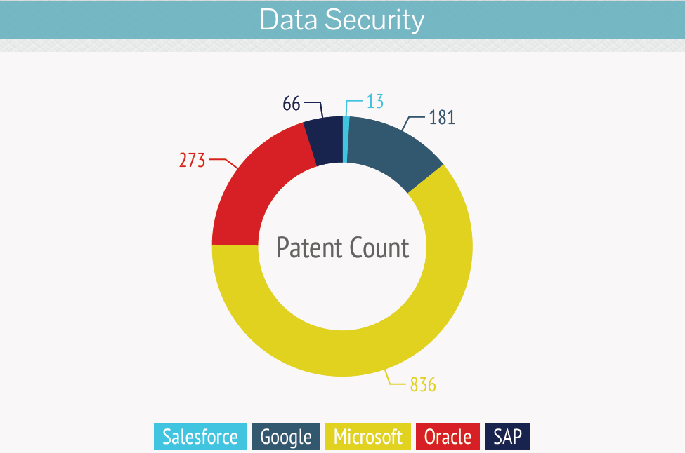 Data-Security-salesforce-acquisition-patent-analysis