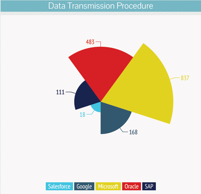 Data -Transmission -Procedure-salesforce-acquisition