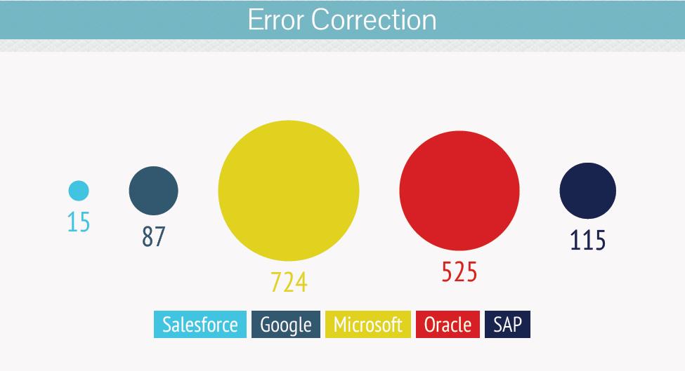 Error- Correction--salesforce-acquisition