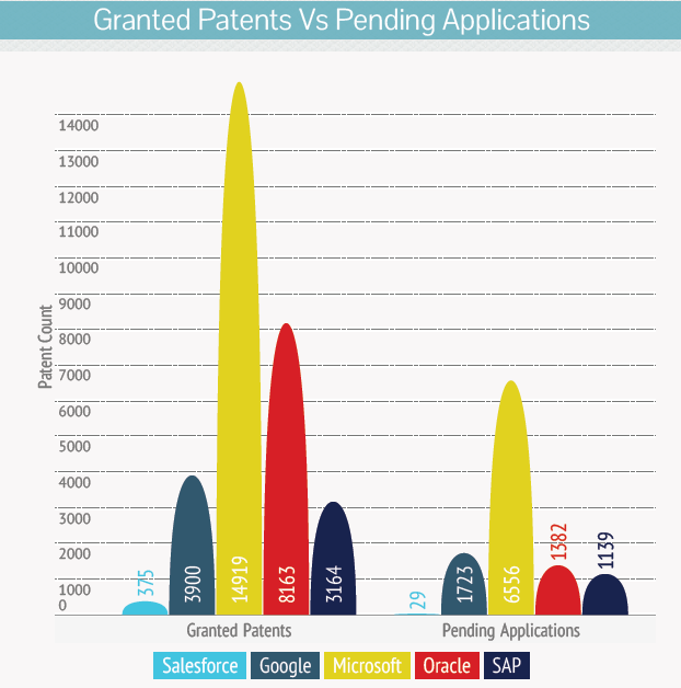 Granted-Patents-Vs-Pending-Applications-of-salesforce-acquisition