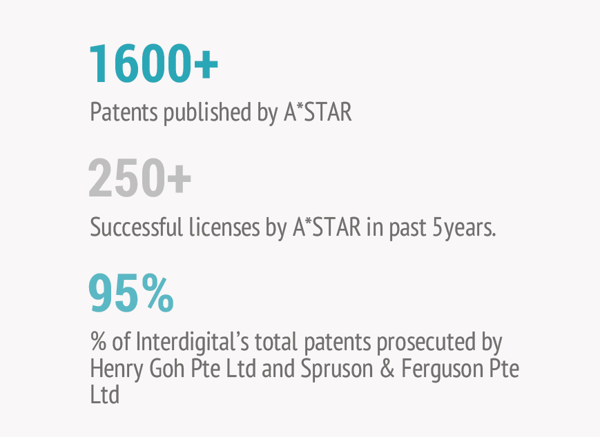 Number-of-patents-by-ASTAR-of-SIngapore