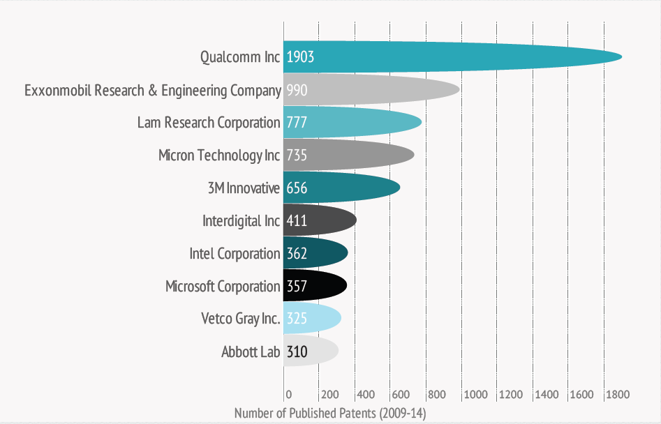 Patents-published-by-US-firms-in-2009-14-in Singapore