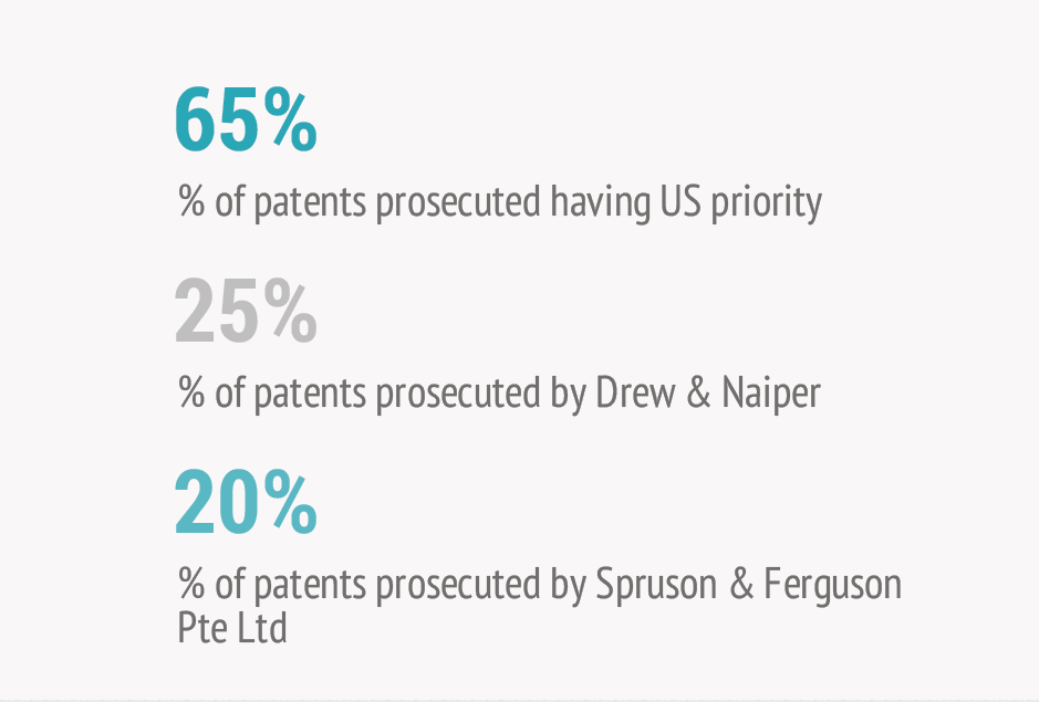 Percentage-of-patents-prosecuted-by-law-firms-of-Singapore