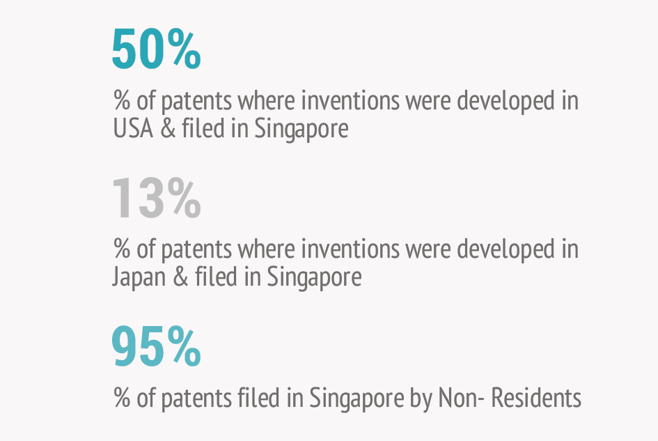 Percentage-of-patents-published-and-filed-in-singapore-