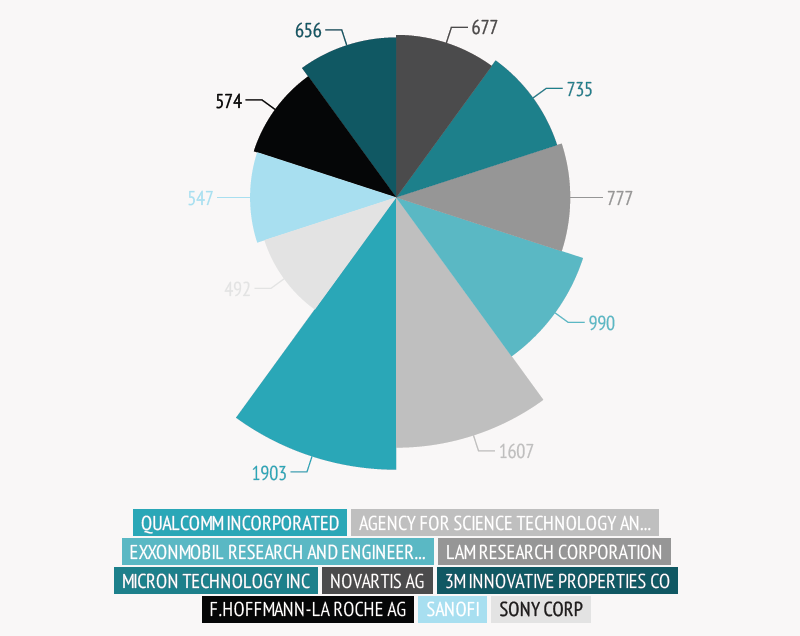 Pie-chart-of-firms-in-Singapore-with-max-number-of-patents