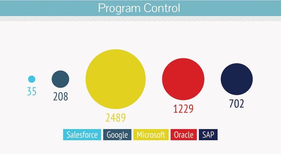 Program -Control-salesforce-acquisition