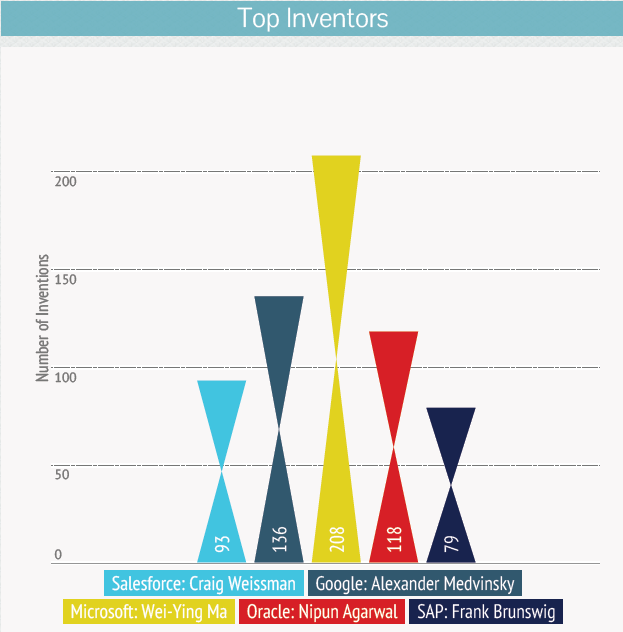 Top- Inventer--salesforce-acquisition-in-microsoft-oracle-sap-google