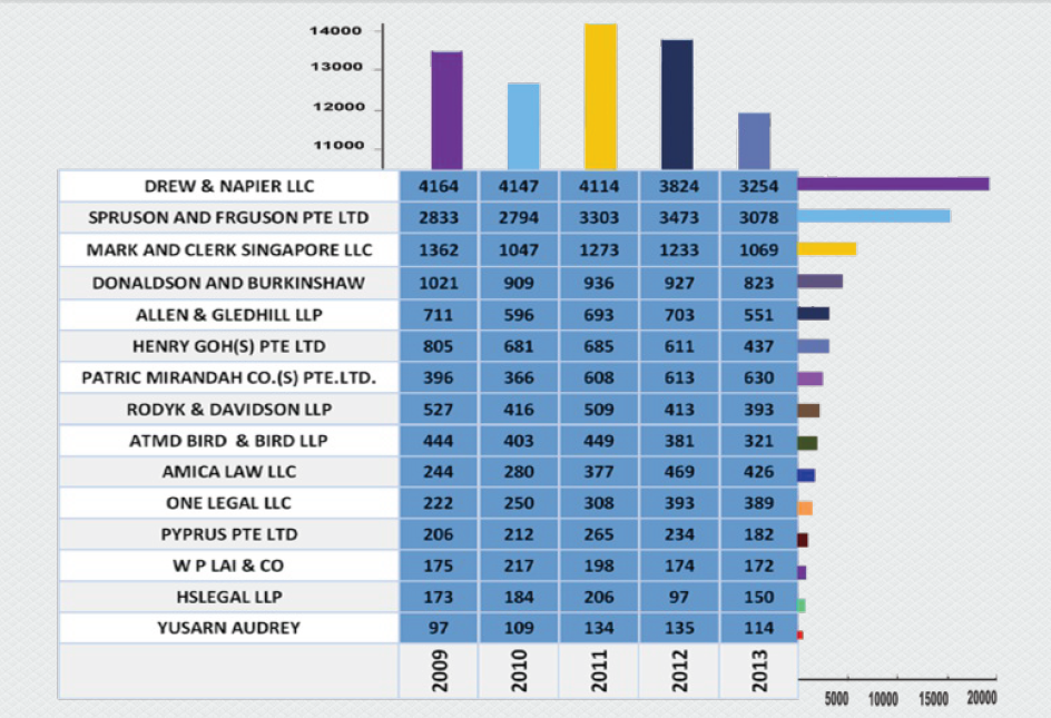 Top-law-firms-with-highest-number-of-patents-in-Singapore