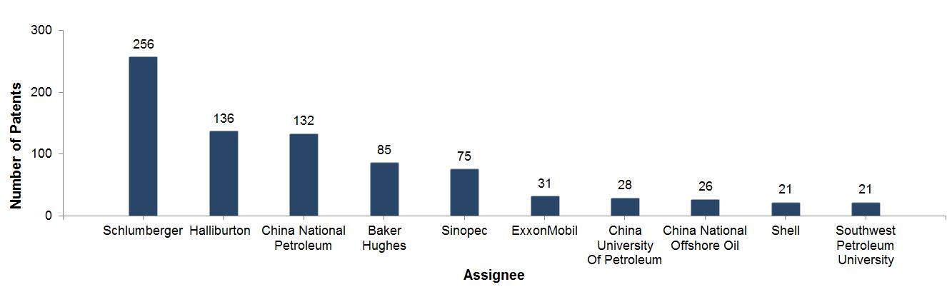 top digital oil field companies