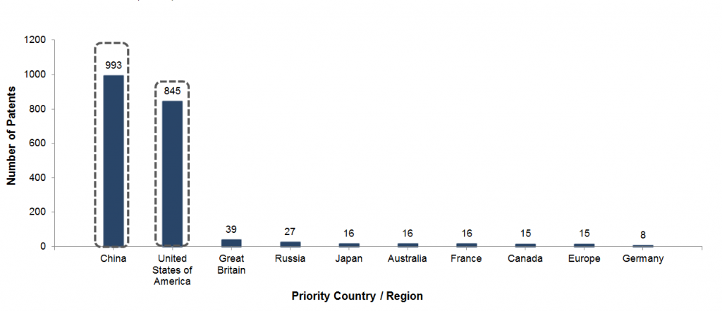 Countries-with-high-R&D-potential-in-digital-oil-fields
