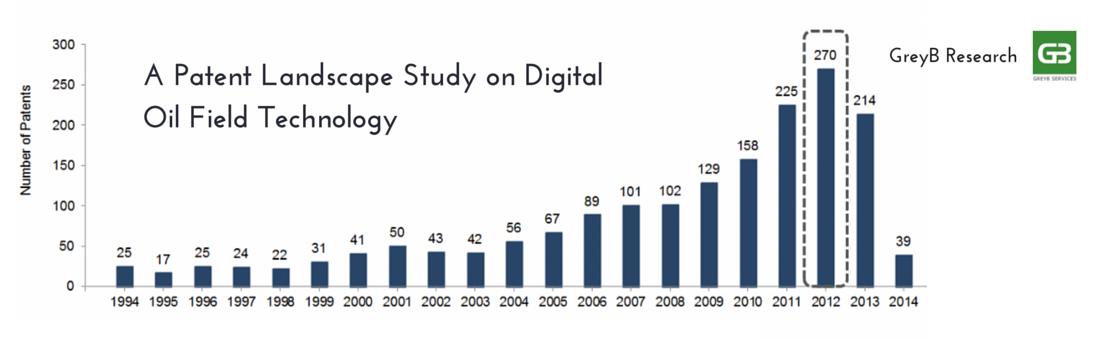 digital oil field research