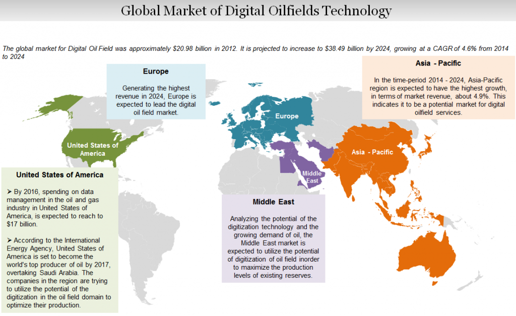 Global-market-of-digital-oilfields-technology