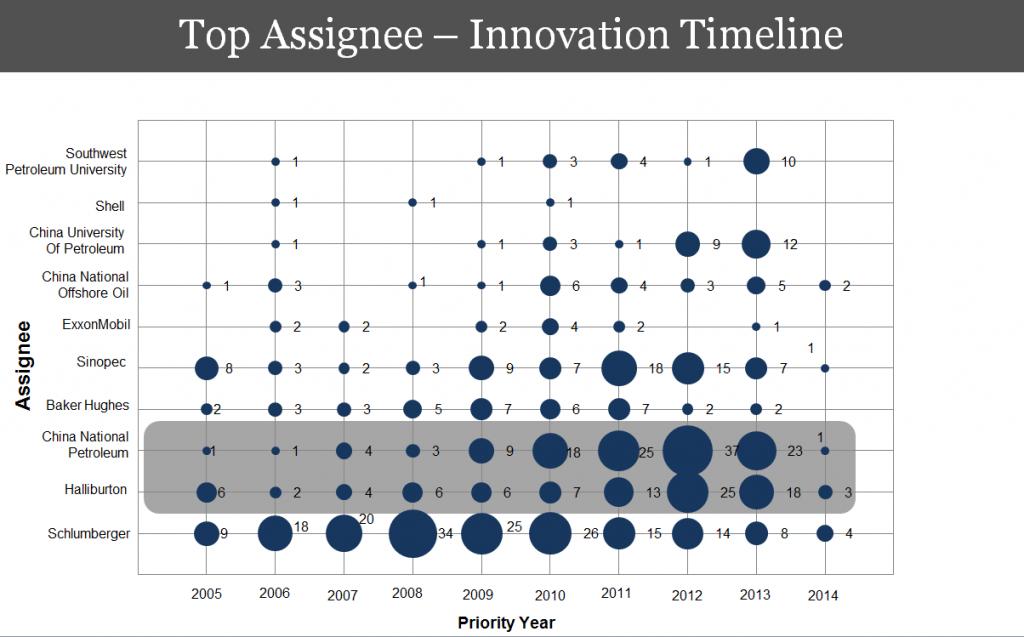 Innovation-Timeline-patent-landscape-study-digital-oilfield