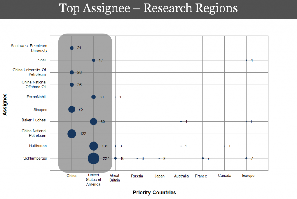 Top-assignee-research-region-digital-oil-field