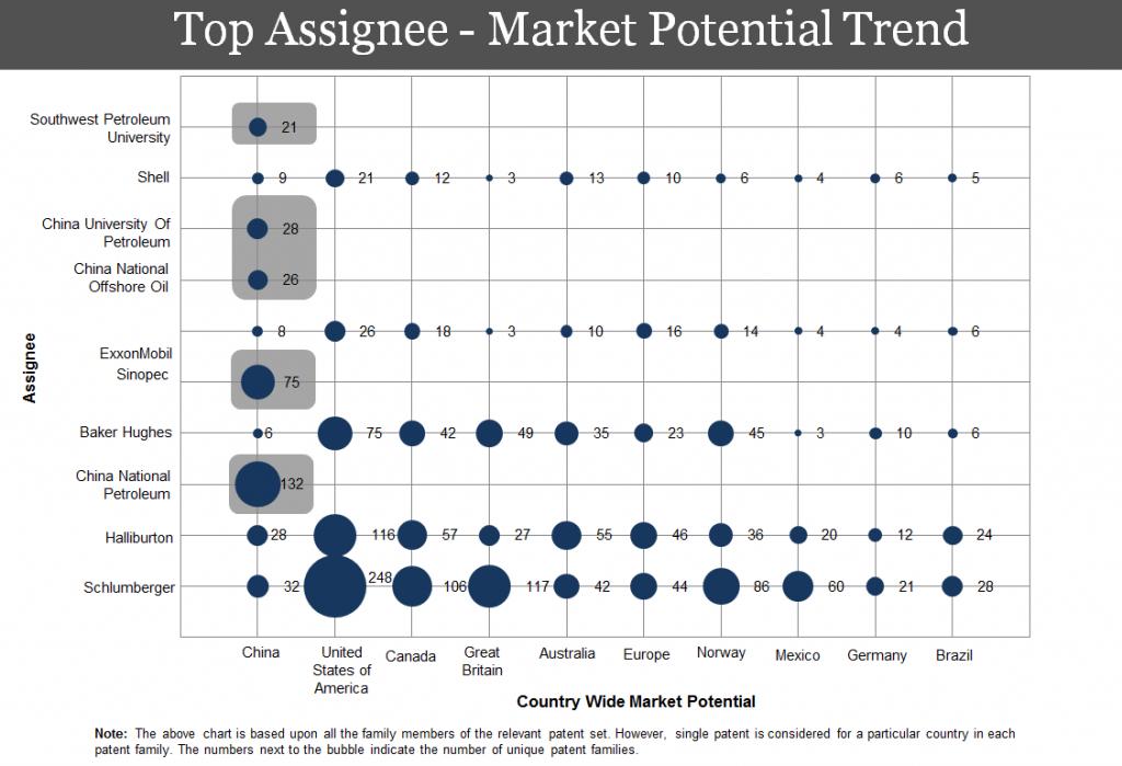Top-assignees-digital-oil-field-technology