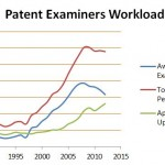 These 11 Answers by a Patent Examiner will help understand patent process better
