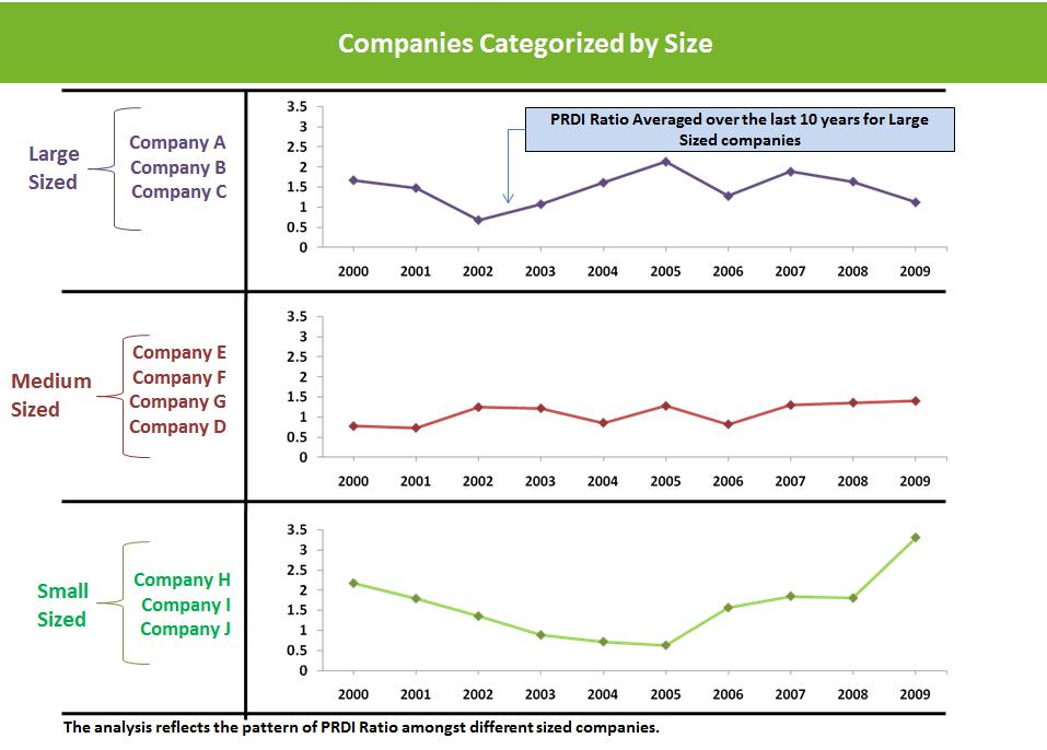 Companies size vs PRDI Ratio