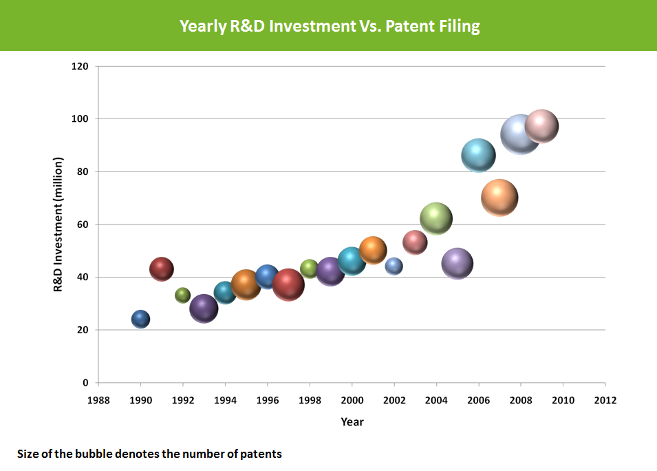 IP-benchmarking-yearly-r&D-investment-vs-patent-filing-202
