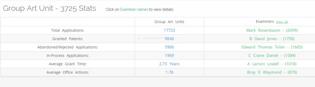 Type of Patent Examiner