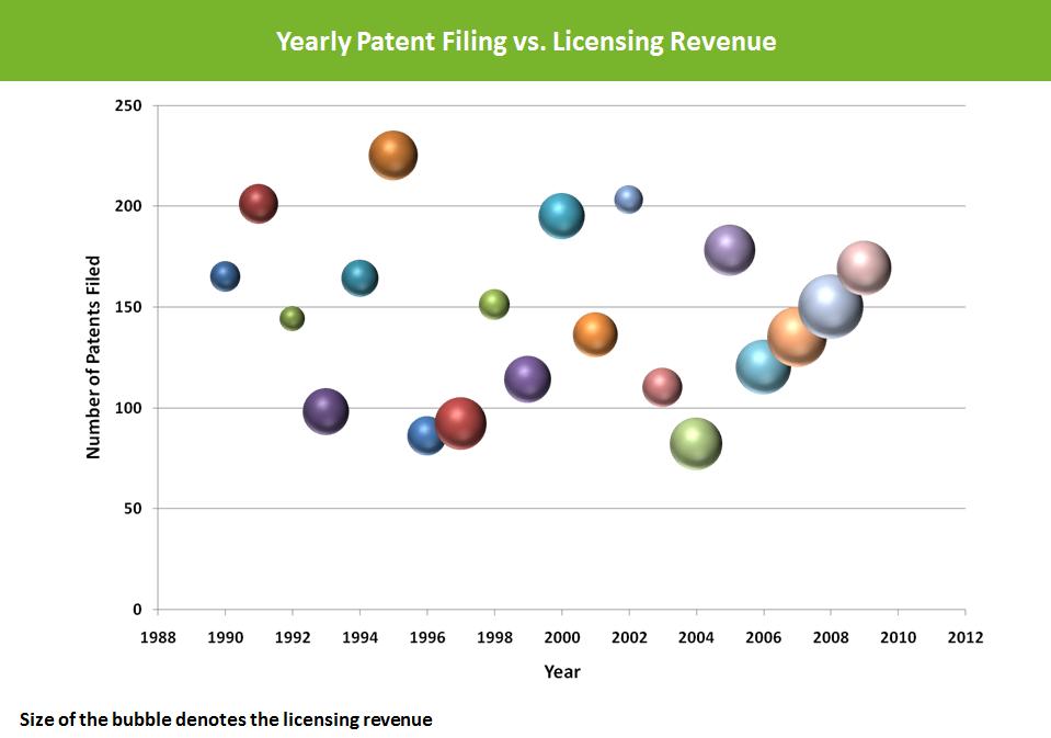 Patent-filing-vs-licensing-revenue-IP-benchmarking