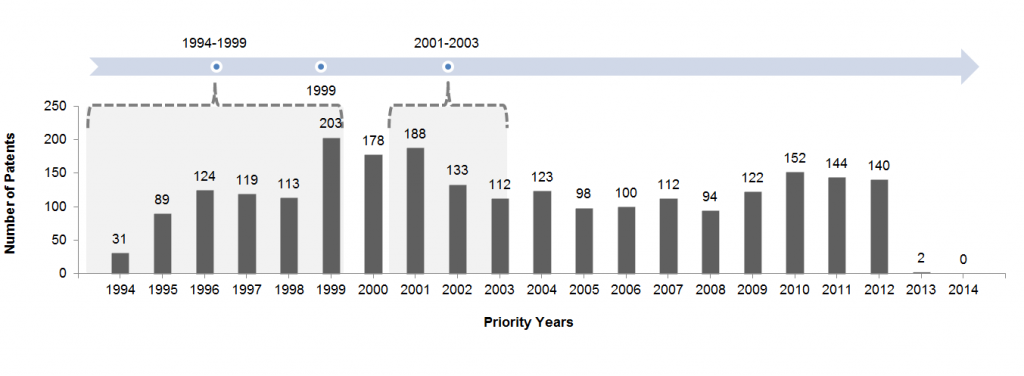 Patent-filings-in-golf-industry