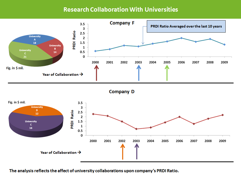 IP-Benchmarking-Research-collaboration-with-universities-222