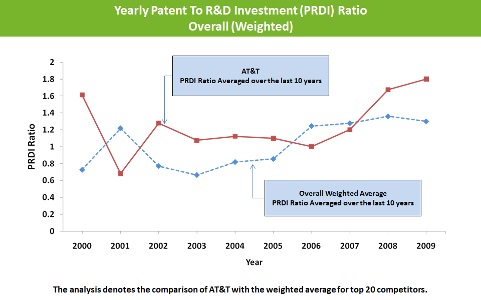 Yearly-Patent-to-R-and-D-Investment-ratio