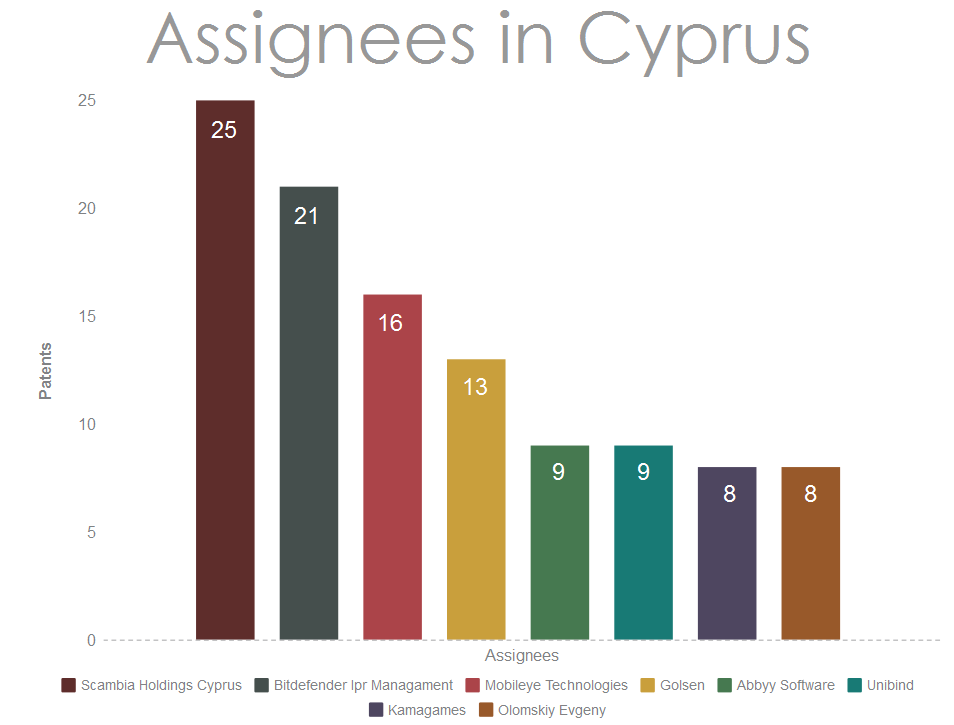 Assignees-from-Cyprus-filing-patents-in-the-USA