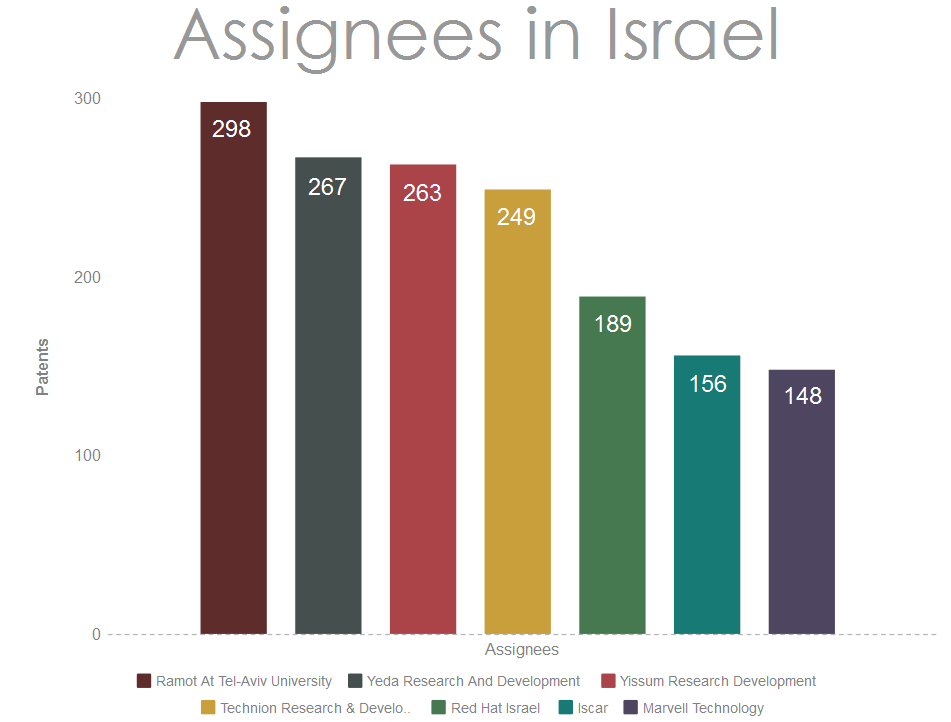 Assignees-from-Israel-filing-patents-in-the-USA