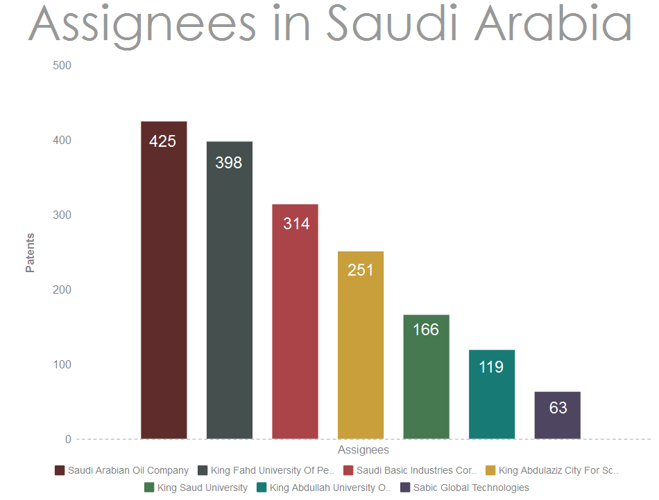 Assignees-from-Saudi-Arabia-filing-patents-in-the-USA