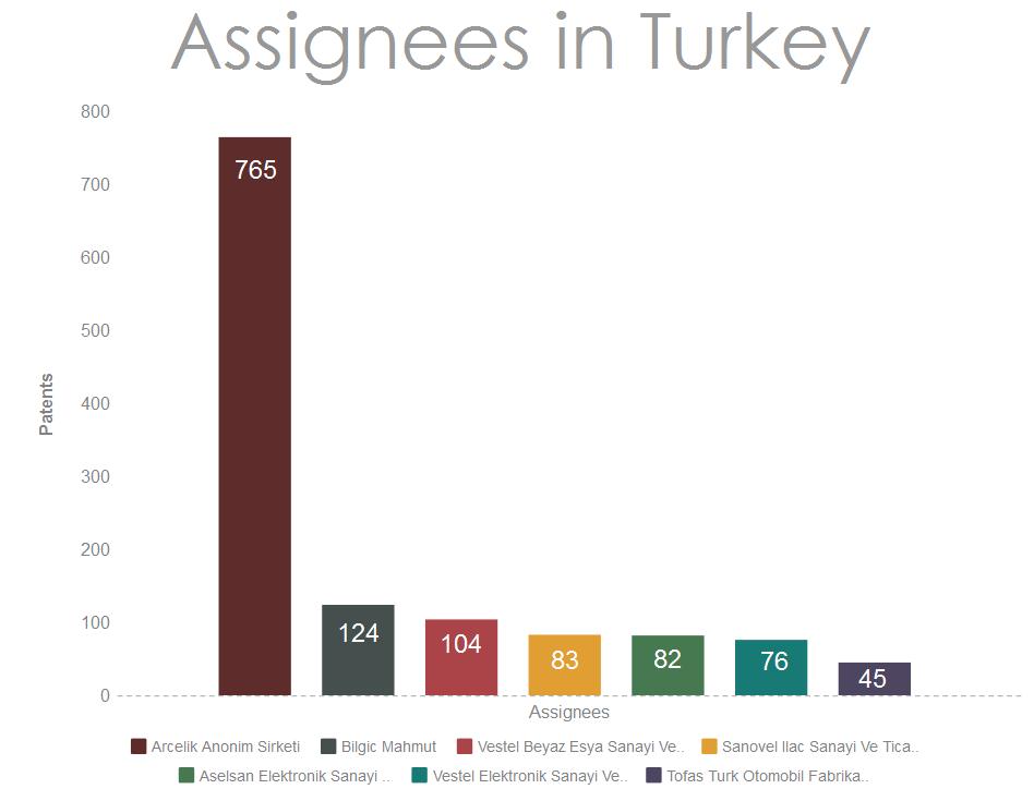 Assignees-from-Turkey-filing-patents-in-the-USA