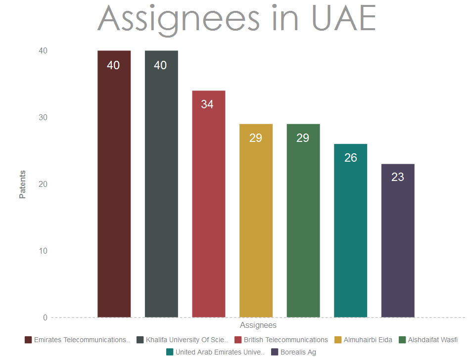 Assignees-from-UAE-filing-patents-in-the-USA