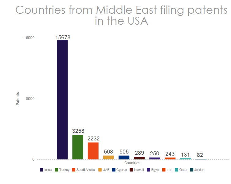 chart-top-countries-filing-patents-in-the-USA