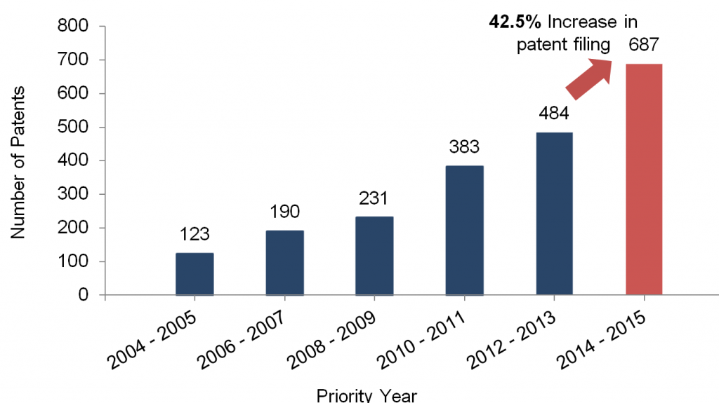 patent-filing in-Digital-Oil-fields-domain
