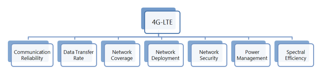 4G-LTE-Patent-classification