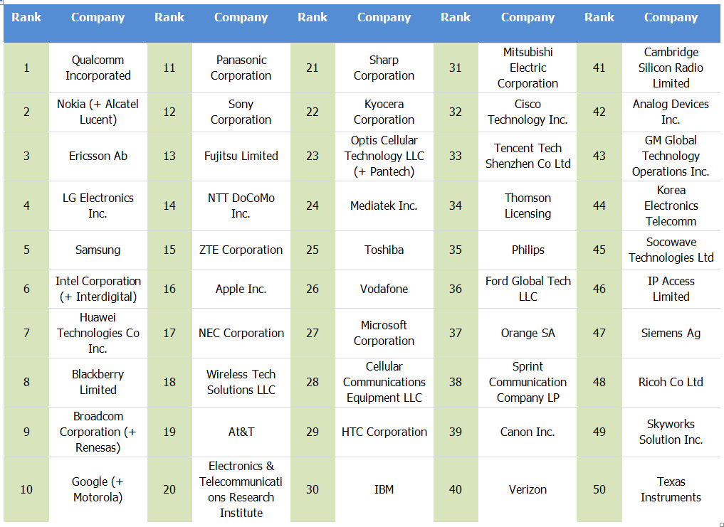 top 50 companies of 4G LTE