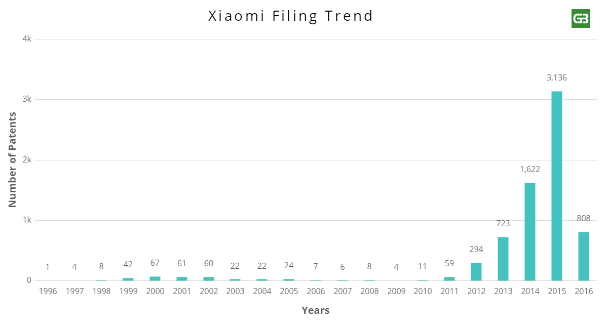 Xiaomi's Global Expansion Plan Is Steered By Patents [image - 2]