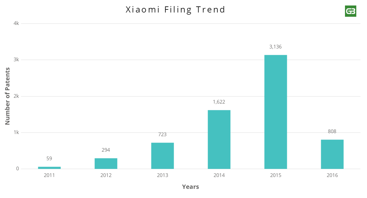 Xiaomi's Global Expansion Plan Is Steered By Patents [image - 3]