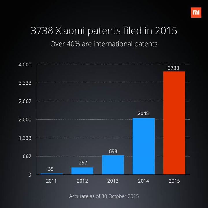 Xiaomi's patent portfolio- global expansion plan
