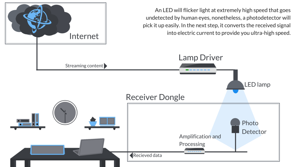 how lifi works diagram