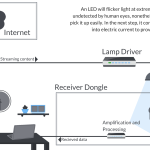 Why LiFi Can't Make You Throw Your WiFi Router?