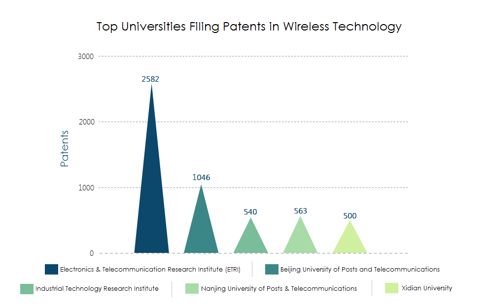 Top 5 Universities Leading the Research in Wireless Communication ...