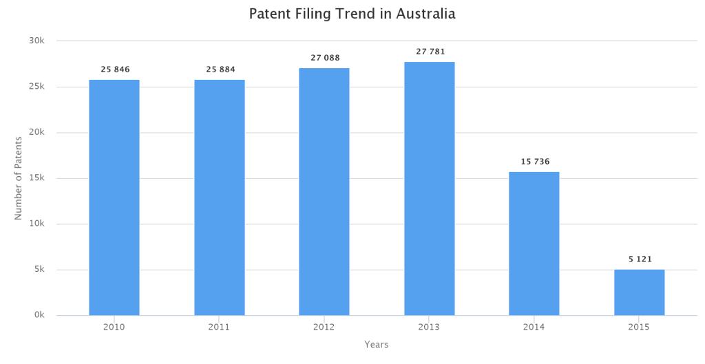Patent-Filing-Trend-of-Australia