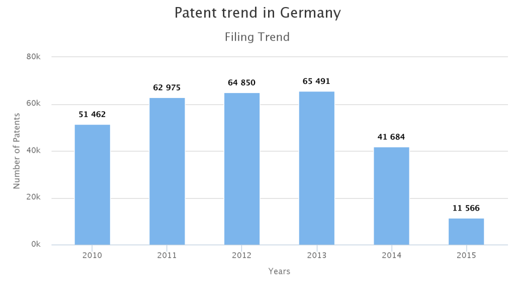 Patent Filing trend