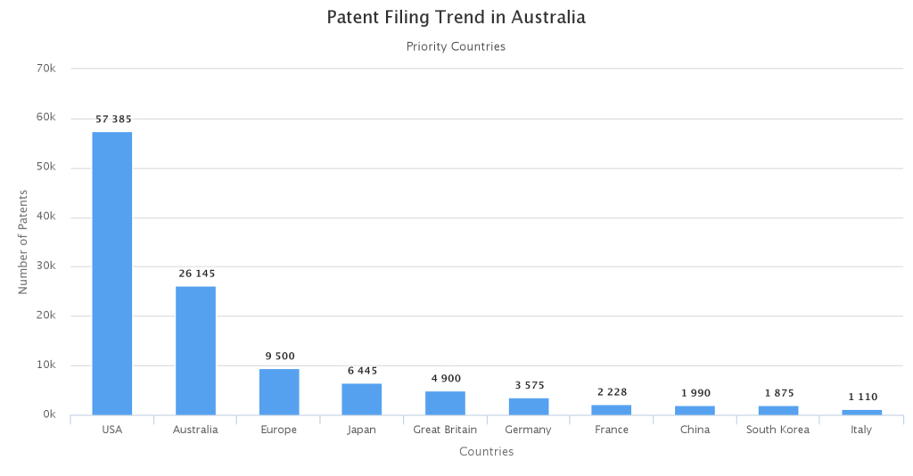 Priority-Countries-wise-patent-distribution-in-Australia