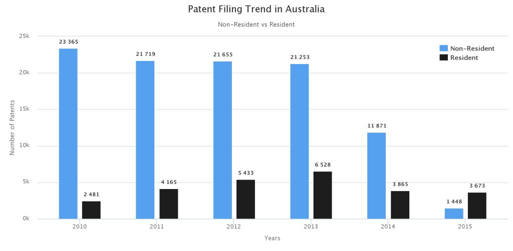 Patent -filing in-australia-Res -VS -Non-Res